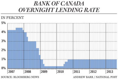 fp0919_bankofcanada_lending_rate_c_ab
